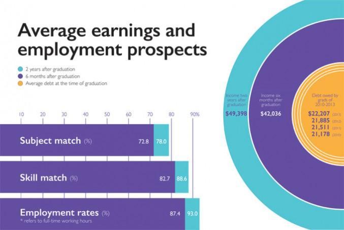 OSAP-Grad-survey-infographic-3