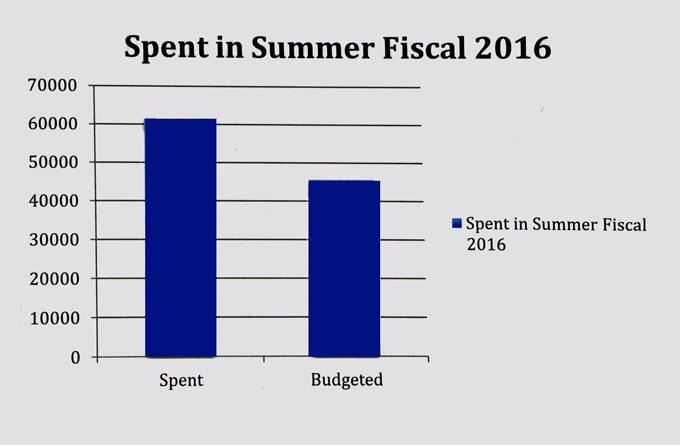 The chart presented by VP finance Obaid Ullah about state of equity service funds. PHOTO COURTESY: RSU EXPENDITURE REPORT