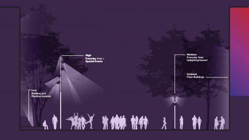 A diagram showing people standing next to streetlights, which are casting light at various heights.